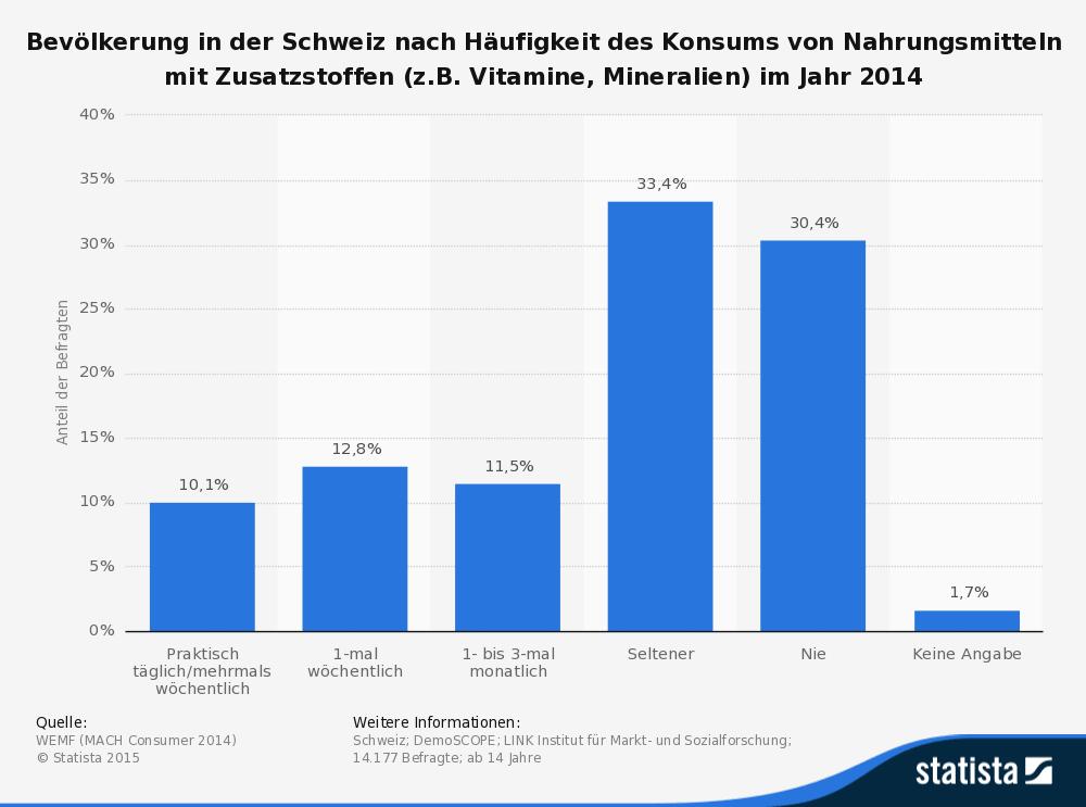 Umfrage in der Schweiz zum Konsum von Nahrungsmitteln mit Zusatzstoffen 2014