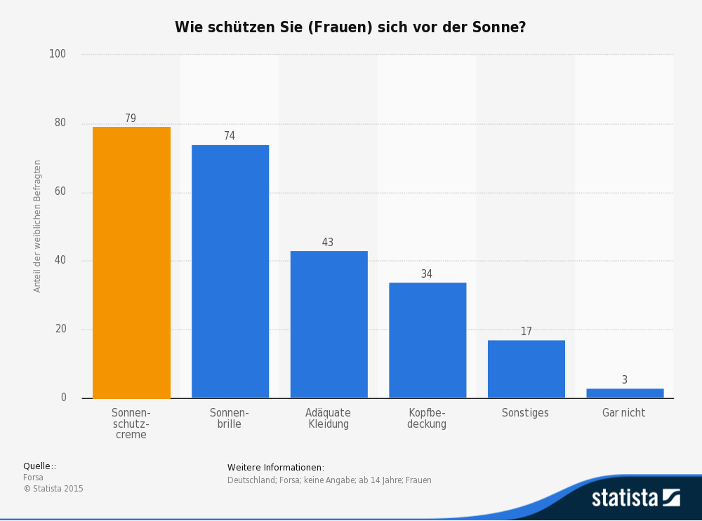 Die Statistik zeigt wie sich Frauen vor der Sonne schützen. (Quelle: © Statista)
