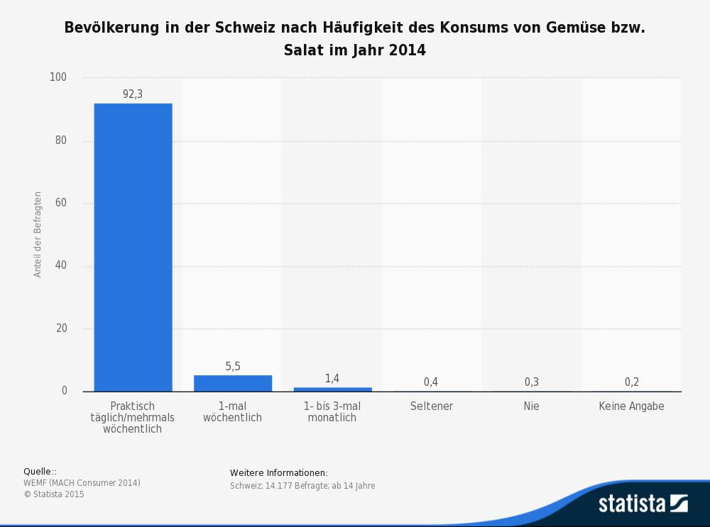 Die Statistik zeigt das Ergebnis einer Befragung in der Schweiz zur Häufigkeit des Konsums von Gemüse und Salat. (Quelle: © Statista)