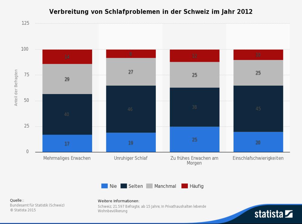 Die Statistik zeigt die Ergebnisse einer Umfrage zur Verbreitung von Schlafproblemen in der Schweiz im Jahr 2012. (Quelle: statista.de)