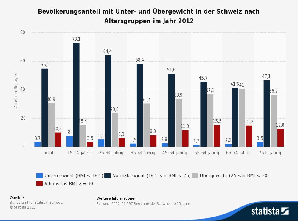 Die Statistik zeigt den Bevölkerungsanteil in der Schweiz mit Unter,- Normal- und Übergewicht sowie Adipositas. (Quelle: © Statista)