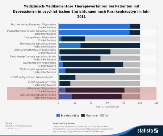 Die Statistik zeigt die Ergebnisse einer Umfrage nach den eingesetzten medizinisch-medikamentösen Therapieverfahren bei Patienten mit Depressionen. (Quelle: © Statista)