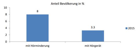 Grafik: Anteil Bevölkerung mit Hörminderung/ mit Hörgerät, HSM EuroTrak Studie 2015