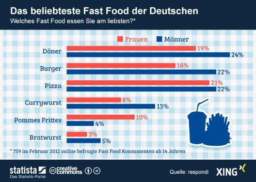 Die Grafik bildet eine Umfrage zu den beliebtesten Fast Food Gerichten in Deutschland. (Quelle: © Statista)