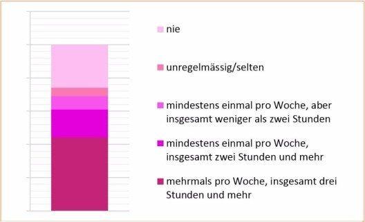 Sportaktivität nach Häufigkeit und Dauer der sportlichen Betätigung 2014 (in % der Schweizer Wohnbevölkerung im Alter von 15 bis 74 Jahren) (Bild: © Bundesamt für Sport BASPO)