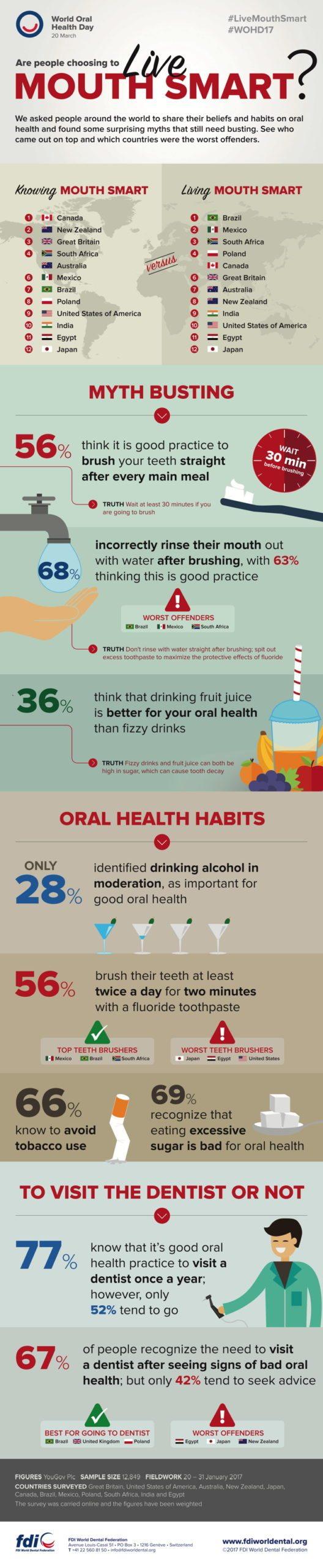 Infografik zum Weltmundgesundheitstag. (Bild: obs/FDI World Dental Federation)