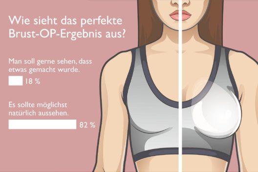 """Umfrage von mabelle zum Thema """"gemachte Brust"""" (Grafik: obs/DIVÄG mbH/Ed Meden)"""